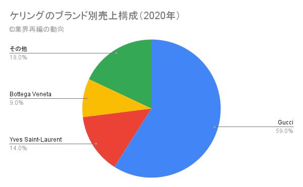ケリングのブランド別売上構成(2020年度)