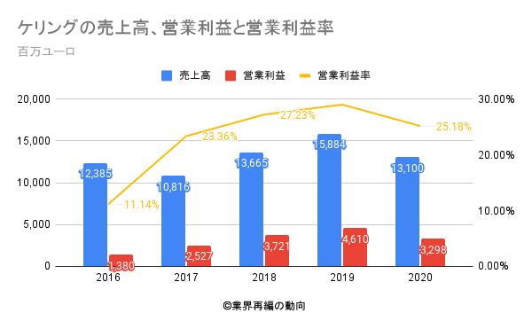 ケリングの売上高、営業利益と営業利益率