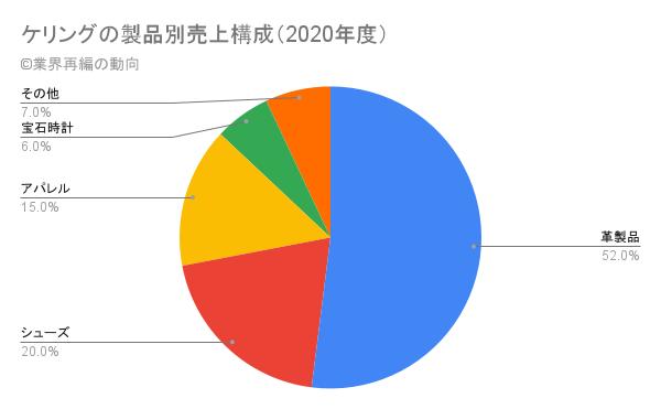 ケリングの製品別売上構成(2020年度)
