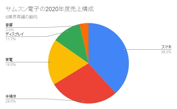サムスン電子の2020年度売上構成