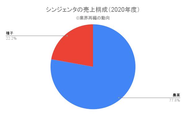シンジェンタの売上構成(2020年度)