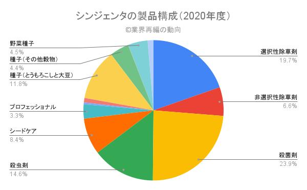 シンジェンタの製品構成(2020年度)