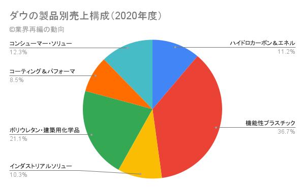ダウの製品別売上構成(2020年度)