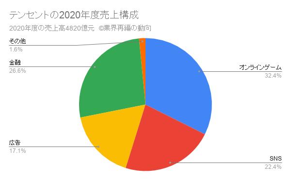 テンセントの2020年度売上構成
