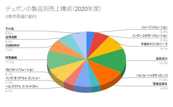 デュポンの製品別売上構成(2020年度)