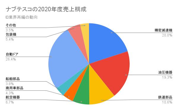 ナブテスコの2020年度売上構成