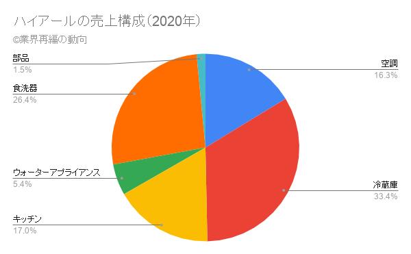 ハイアールの売上構成(2020年)