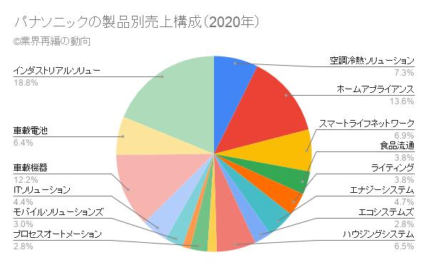 パナソニックの製品別売上構成(2020年)