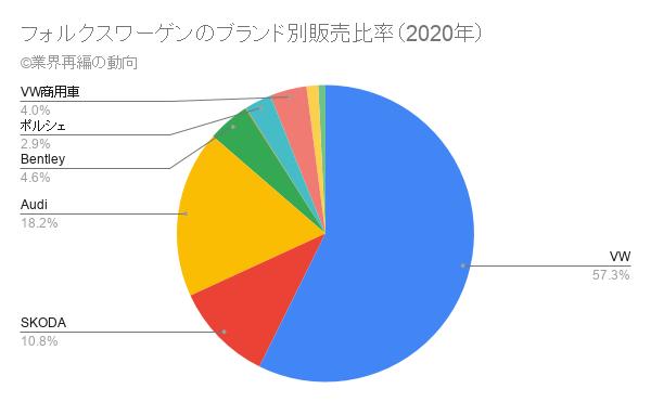 フォルクスワーゲンのブランド別販売比率(2020年)