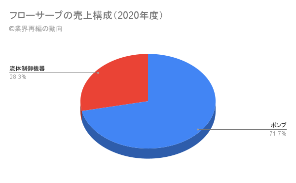 フローサーブの売上構成(2020年度)