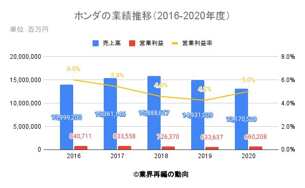 ホンダの業績推移(2016-2020年度)