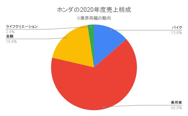 ホンダの2020年度売上構成