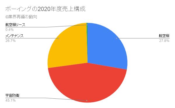 ボーイングの2020年度売上構成