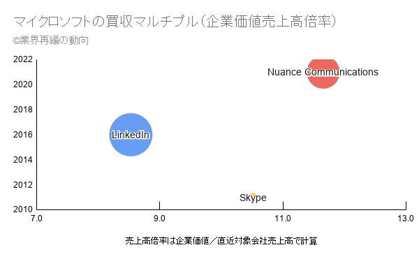 マイクロソフトの買収マルチプル(企業価値売上高倍率)