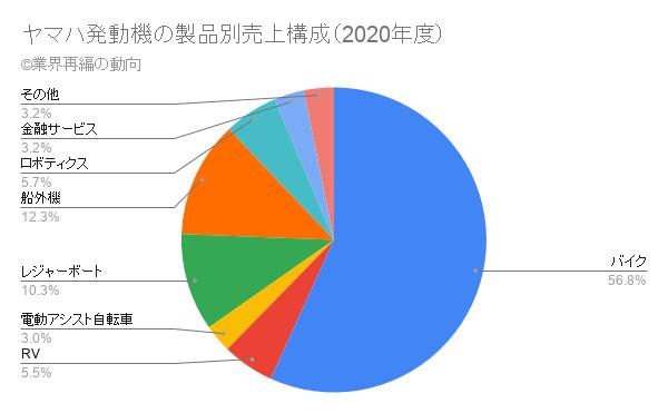 ヤマハ発動機の製品別売上構成(2020年度)