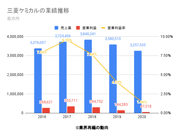 三菱ケミカルの業績推移