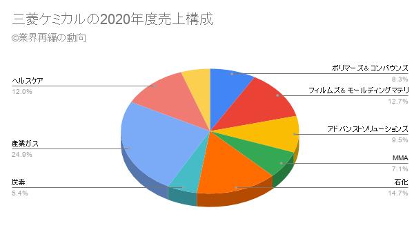 三菱ケミカルの2020年度売上構成