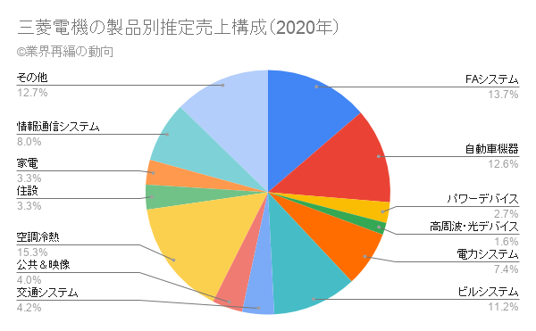 三菱電機の製品別推定売上構成(2020年)