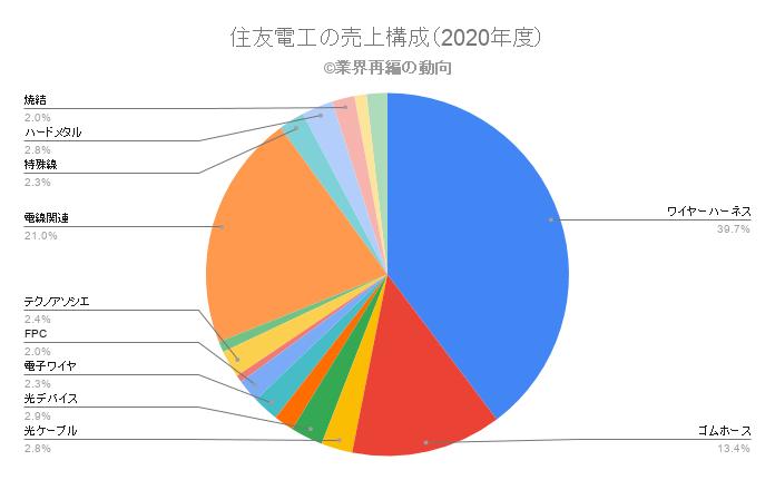 住友電工の売上構成(2020年度)
