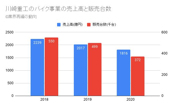 川崎重工のバイク事業の売上高と販売台数