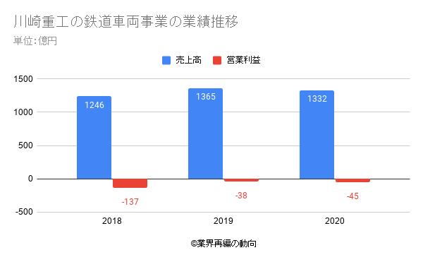 川崎重工の鉄道車両事業の業績推移