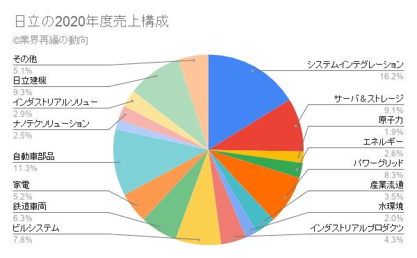 日立の2020年度売上構成