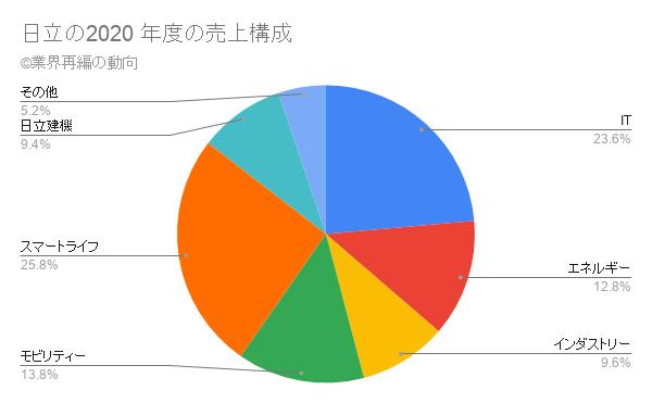 日立の2020 年度の売上構成