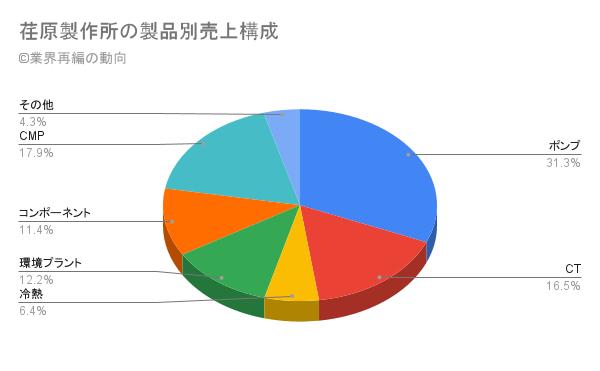 荏原製作所の製品別売上構成