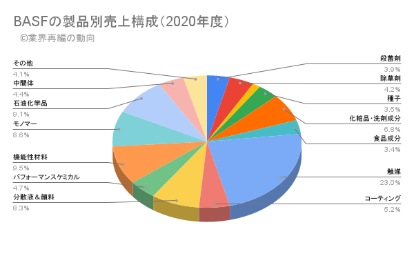 BASFの製品別売上構成(2020年度)