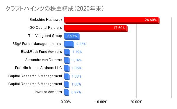 クラフトハインツの株主構成(2020年末)