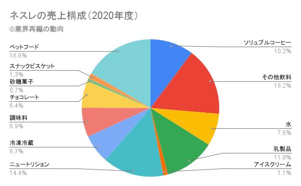 ネスレの売上構成(2020年度)