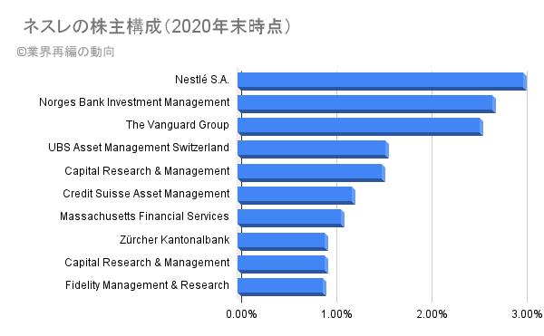 ネスレの株主構成(2020年末時点)