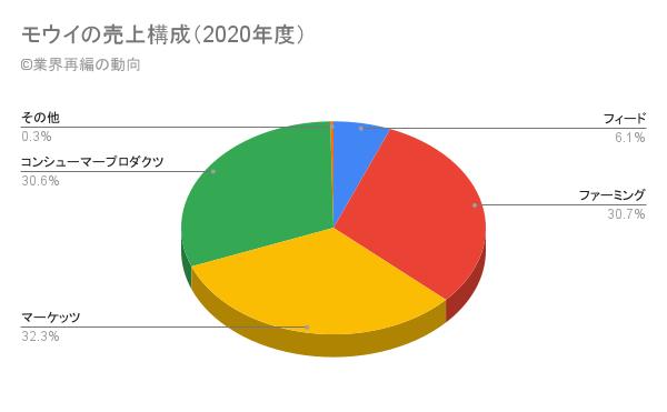 モウイの売上構成(2020年度)