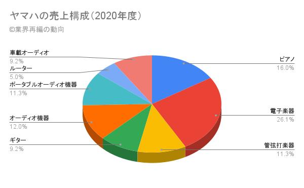 ヤマハの売上構成(2020年度)