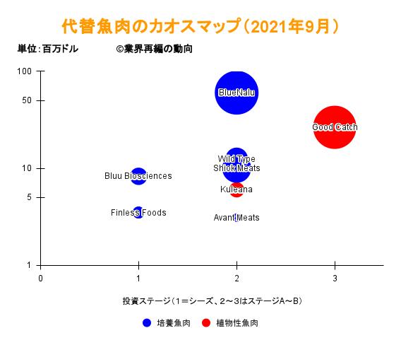 代替魚肉のカオスマップ(2021年9月)