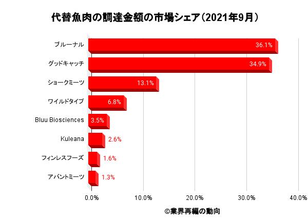 代替魚肉の調達金額の市場シェア(2021年9月)
