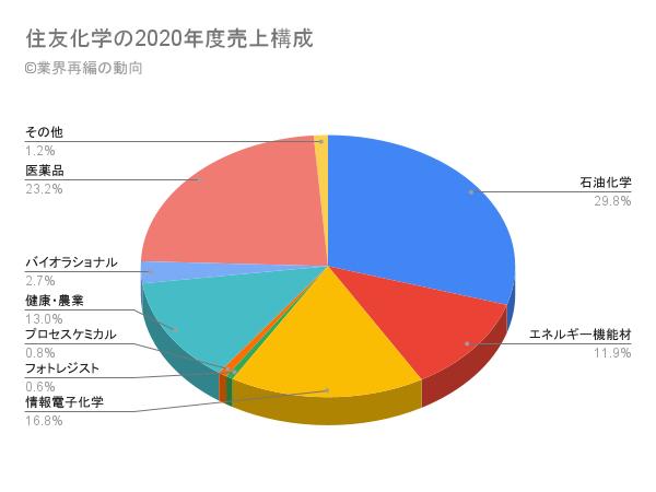 住友化学の2020年度売上構成