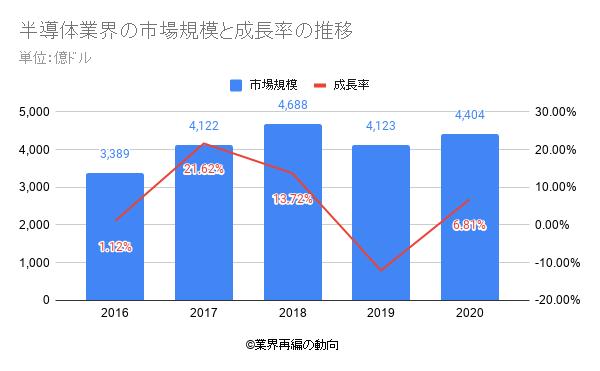 半導体業界の市場規模と成長率の推移