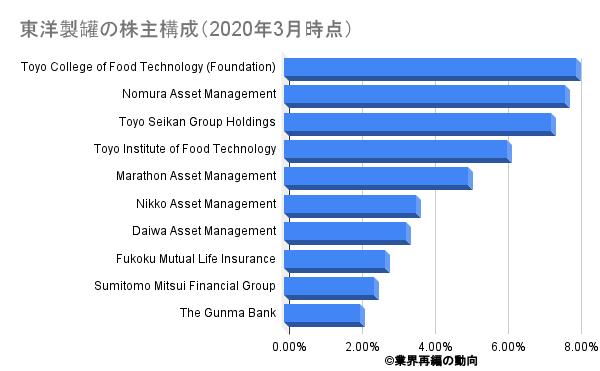東洋製罐の株主構成(2020年3月時点)
