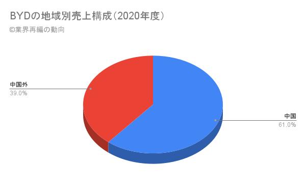 BYDの地域別売上構成(2020年度)