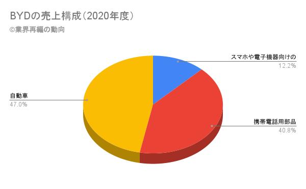 BYDの売上構成(2020年度)