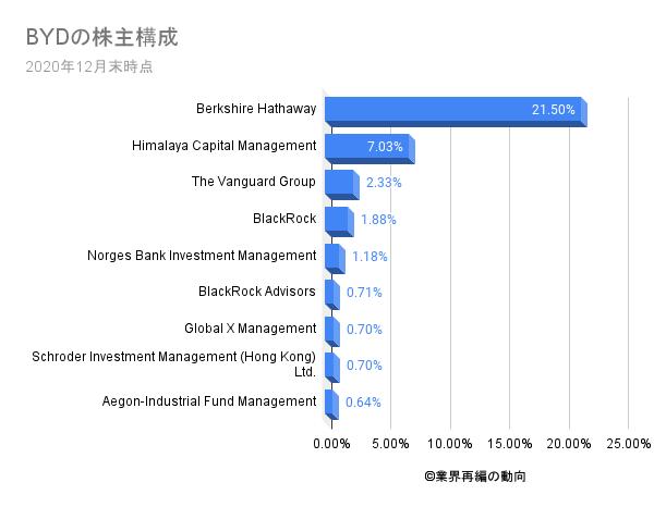 BYDの株主構成