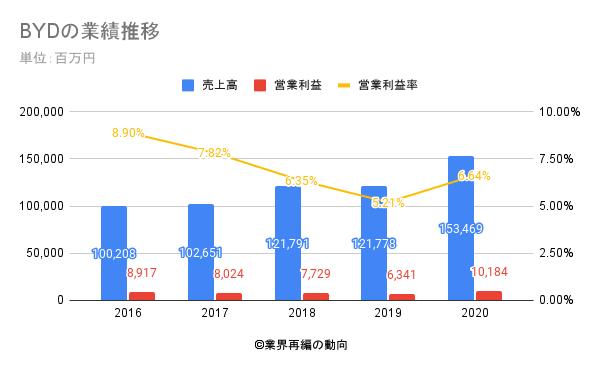 BYDの業績推移