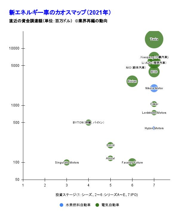 新エネルギー車のカオスマップ(2021年)