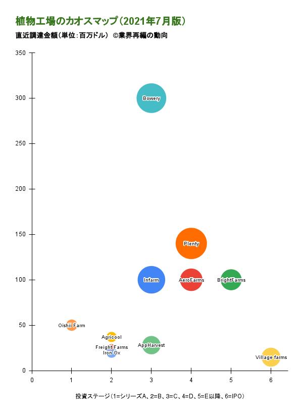 植物工場のカオスマップ(2021年7月版)