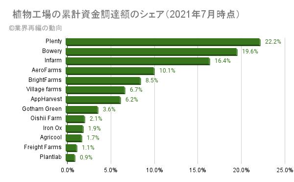 植物工場の累計資金調達額のシェア(2021年7月時点)