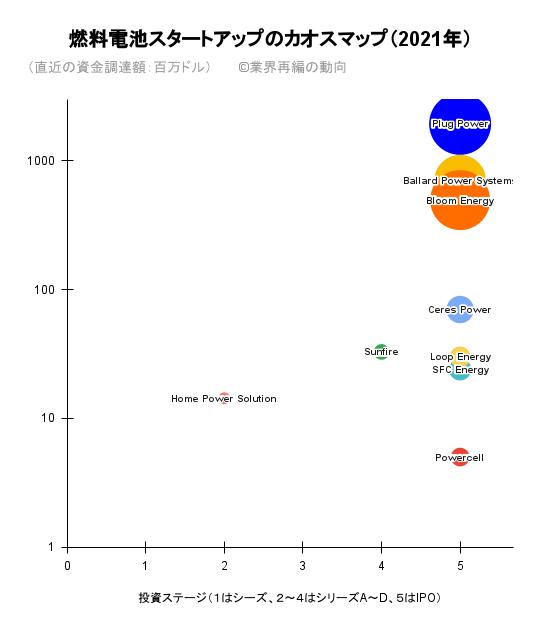 燃料電池スタートアップのカオスマップ(2021年)