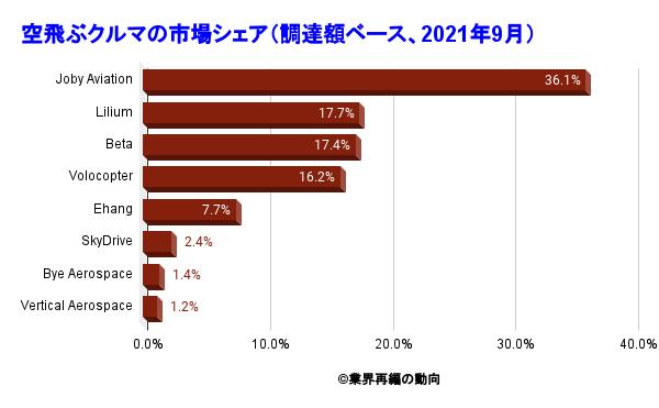 空飛ぶクルマの市場シェア(調達額ベース、2021年9月)