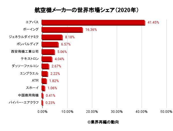 航空機メーカーの世界市場シェア(2020年)