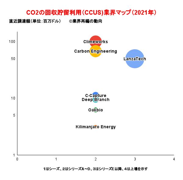 CO2の回収貯留利用(CCUS)業界マップ(2021年)